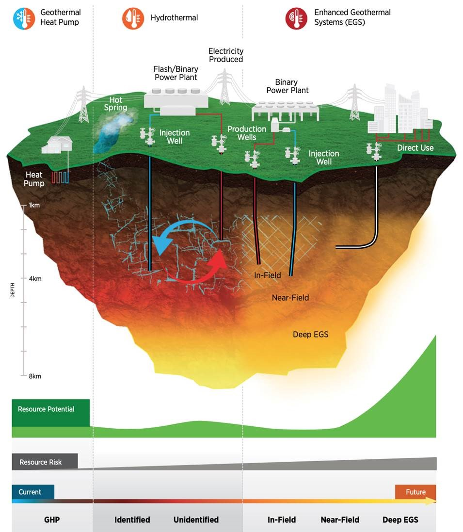 Geothermal Energy is Poised for a Big Breakout